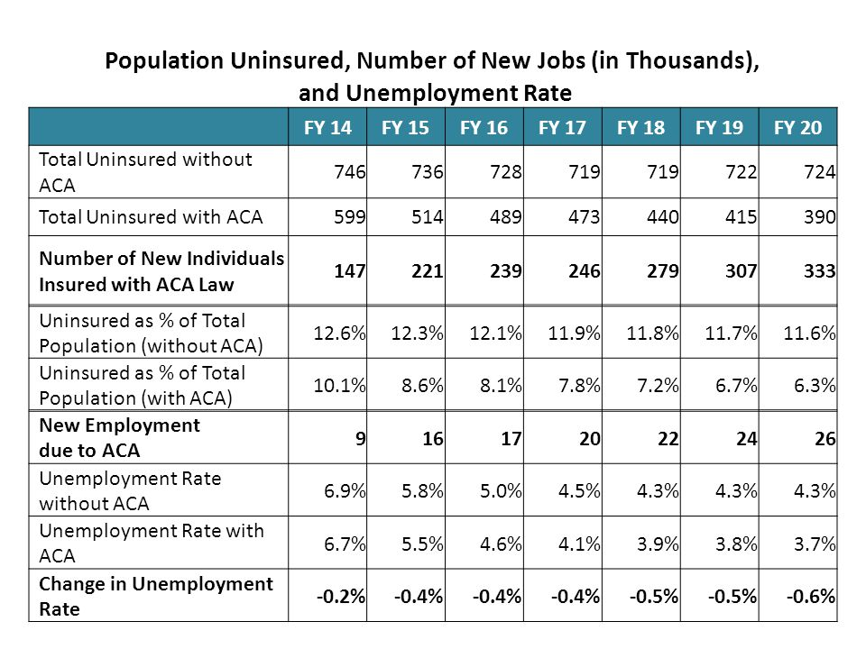 Population Uninsured, Number of New Jobs (in Thousands), and Unemployment Rate FY 14FY 15FY 16FY 17FY 18FY 19FY 20 Total Uninsured without ACA Total Uninsured with ACA Number of New Individuals Insured with ACA Law Uninsured as % of Total Population (without ACA) 12.6%12.3%12.1%11.9%11.8%11.7%11.6% Uninsured as % of Total Population (with ACA) 10.1%8.6%8.1%7.8%7.2%6.7%6.3% New Employment due to ACA Unemployment Rate without ACA 6.9%5.8%5.0%4.5%4.3% Unemployment Rate with ACA 6.7%5.5%4.6%4.1%3.9%3.8%3.7% Change in Unemployment Rate -0.2%-0.4% -0.5% -0.6%