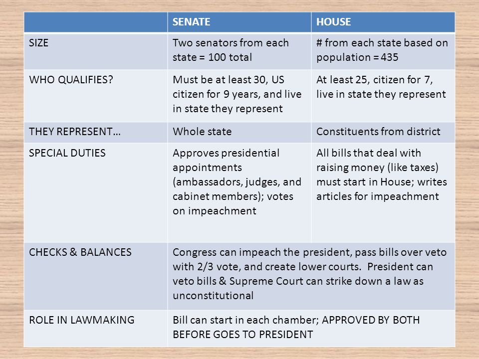 Unit IV: The Legislative Branch. 1. Purpose of legislative branch ...