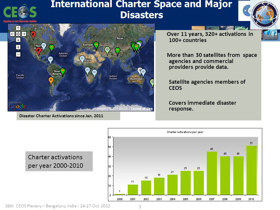 International Charter Space and Major Disasters Disaster Charter Activations since Jan.