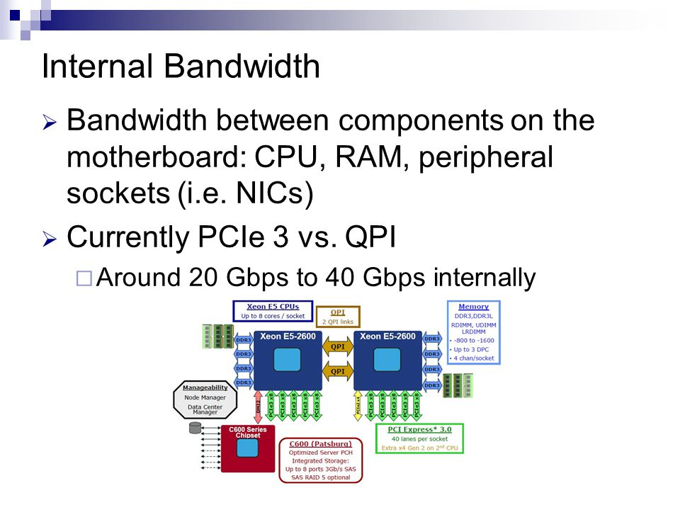 Internal Bandwidth  Bandwidth between components on the motherboard: CPU, RAM, peripheral sockets (i.e.