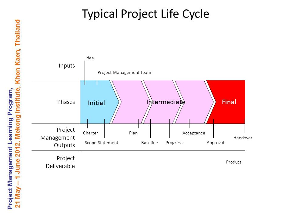Typical Project Life Cycle FinalIntermediate Initial Project Management Outputs Project Deliverable Phases Inputs Charter Scope Statement Plan BaselineProgress Acceptance Approval Handover Product Idea Project Management Team