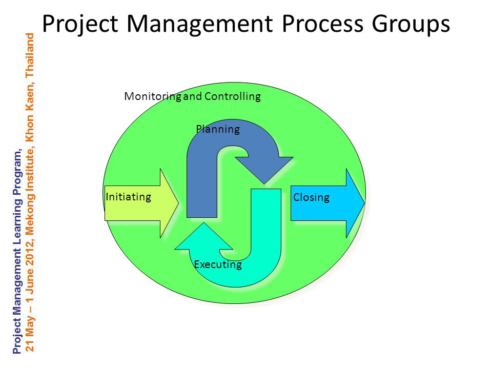 Project Management Process Groups Planning Executing Closing Initiating Monitoring and Controlling