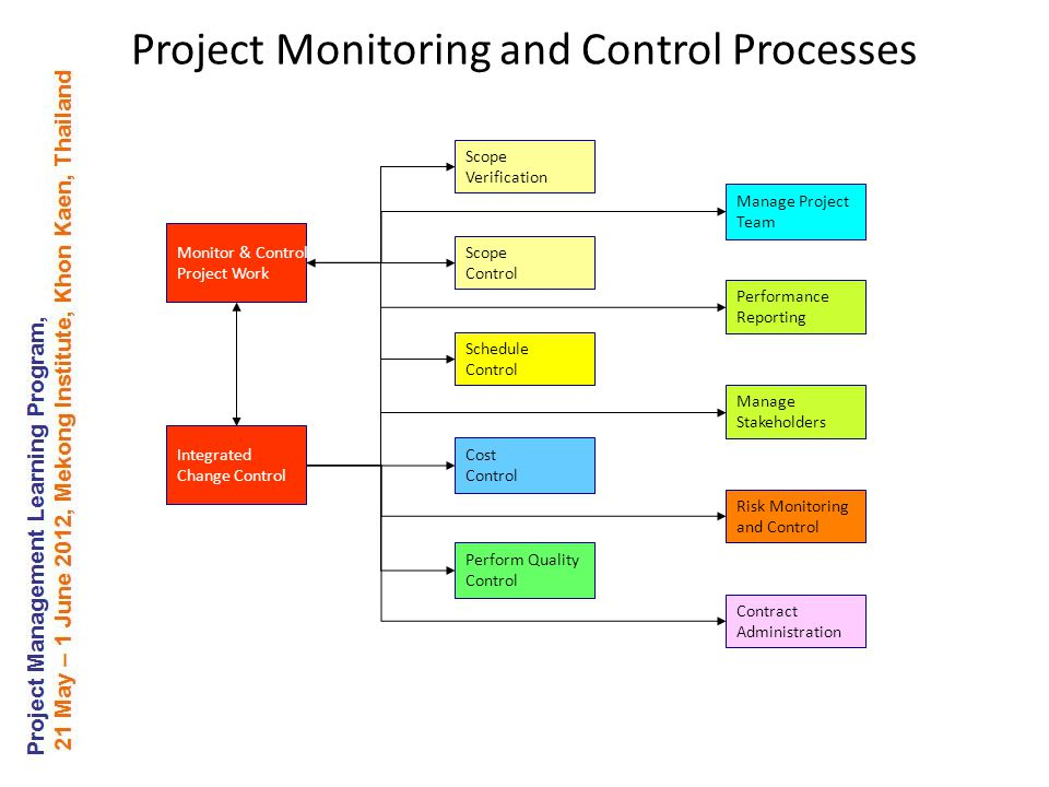 Monitor & Control Project Work Risk Monitoring and Control Scope Verification Scope Control Schedule Control Cost Control Manage Project Team Perform Quality Control Contract Administration Performance Reporting Manage Stakeholders Integrated Change Control Project Monitoring and Control Processes