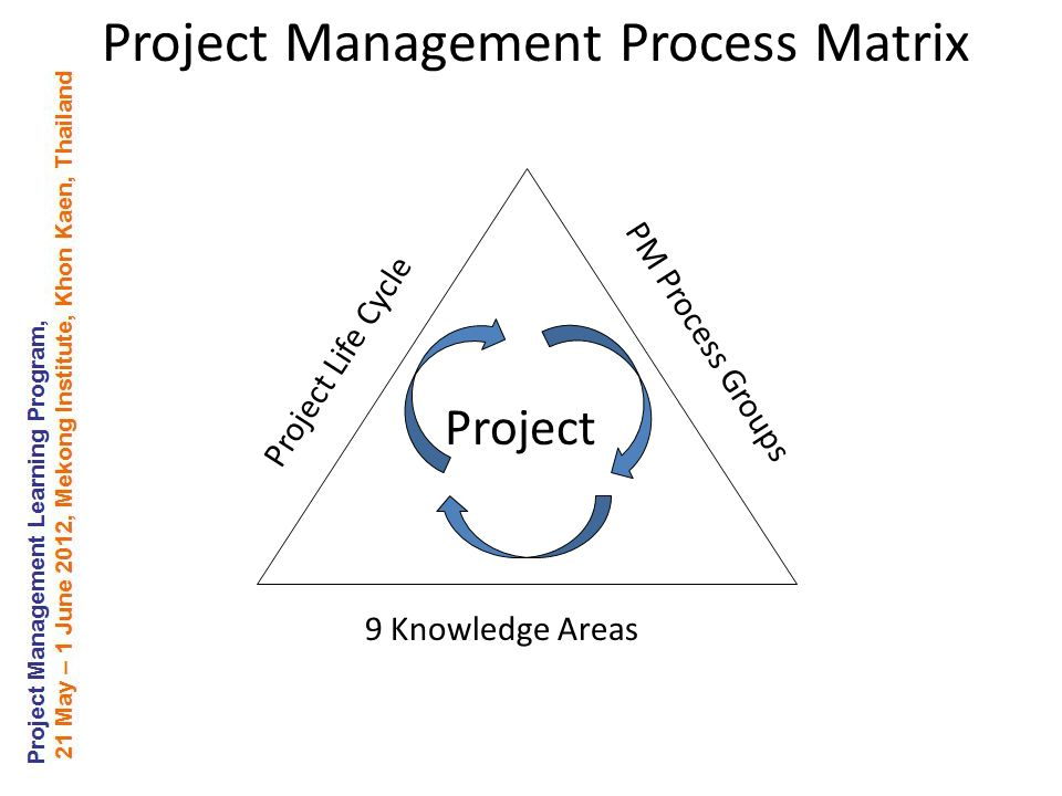 Project Management Process Matrix Project Life Cycle PM Process Groups 9 Knowledge Areas Project