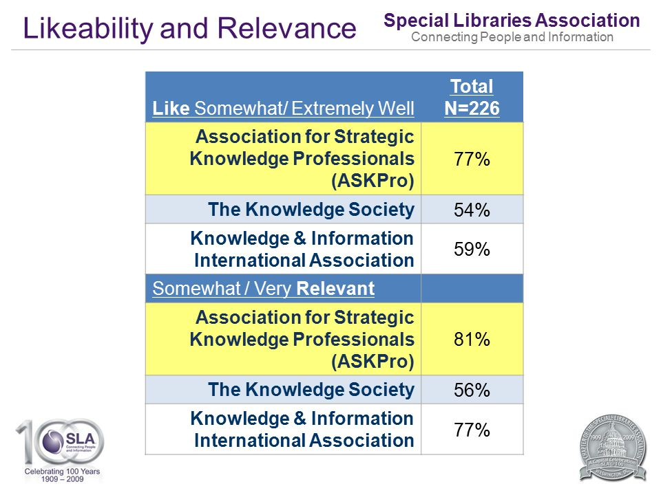 Special Libraries Association Connecting People and Information Likeability and Relevance Like Somewhat/ Extremely Well Total N=226 Association for Strategic Knowledge Professionals (ASKPro) 77% The Knowledge Society 54% Knowledge & Information International Association 59% Somewhat / Very Relevant Association for Strategic Knowledge Professionals (ASKPro) 81% The Knowledge Society 56% Knowledge & Information International Association 77%