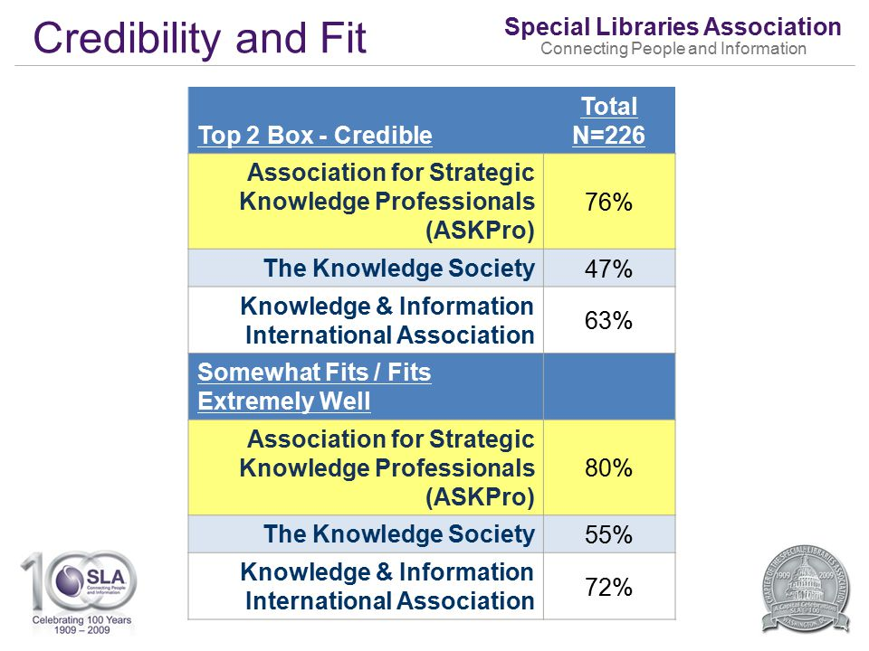 Special Libraries Association Connecting People and Information Credibility and Fit 32 Top 2 Box - Credible Total N=226 Association for Strategic Knowledge Professionals (ASKPro) 76% The Knowledge Society 47% Knowledge & Information International Association 63% Somewhat Fits / Fits Extremely Well Association for Strategic Knowledge Professionals (ASKPro) 80% The Knowledge Society 55% Knowledge & Information International Association 72%