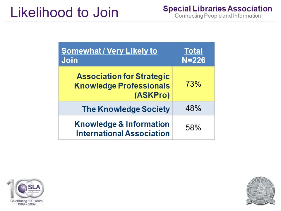 Special Libraries Association Connecting People and Information Likelihood to Join 33 Somewhat / Very Likely to Join Total N=226 Association for Strategic Knowledge Professionals (ASKPro) 73% The Knowledge Society 48% Knowledge & Information International Association 58%