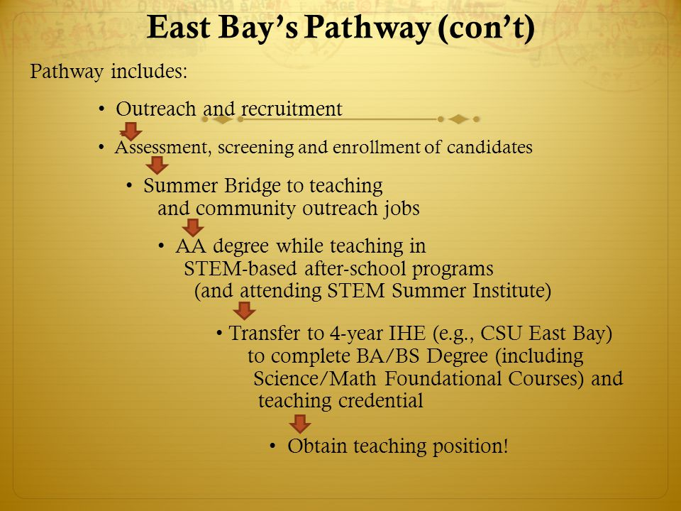 Pathway includes: Outreach and recruitment Assessment, screening and enrollment of candidates Summer Bridge to teaching and community outreach jobs AA degree while teaching in STEM-based after-school programs (and attending STEM Summer Institute) Transfer to 4-year IHE (e.g., CSU East Bay) to complete BA/BS Degree (including Science/Math Foundational Courses) and teaching credential Obtain teaching position.