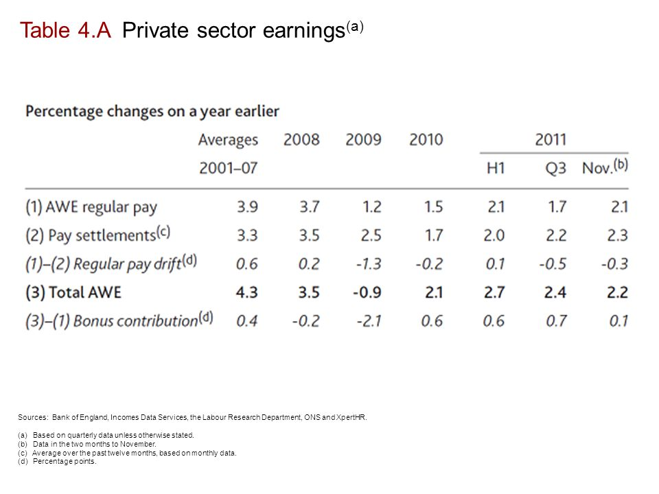 Table 4.A Private sector earnings (a) Sources: Bank of England, Incomes Data Services, the Labour Research Department, ONS and XpertHR.