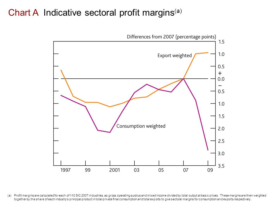 Chart A Indicative sectoral profit margins (a) (a) Profit margins are calculated for each of 110 SIC 2007 industries, as gross operating surplus and mixed income divided by total output at basic prices.