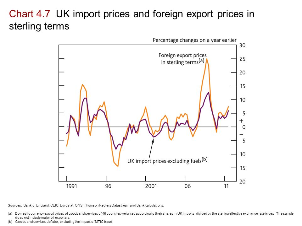 Chart 4.7 UK import prices and foreign export prices in sterling terms Sources: Bank of England, CEIC, Eurostat, ONS, Thomson Reuters Datastream and Bank calculations.
