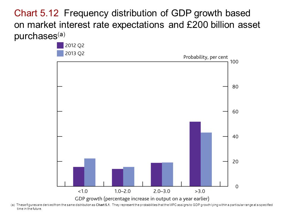 Chart 5.12 Frequency distribution of GDP growth based on market interest rate expectations and £200 billion asset purchases (a) (a) These figures are derived from the same distribution as Chart 5.1.