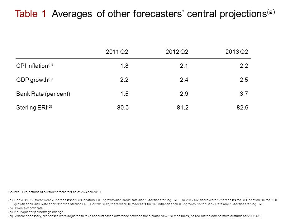 Table 1 Averages of other forecasters' central projections (a) 2011 Q22012 Q22013 Q2 CPI inflation (b) GDP growth (c) Bank Rate (per cent) Sterling ERI (d) Source: Projections of outside forecasters as of 26 April 2010.