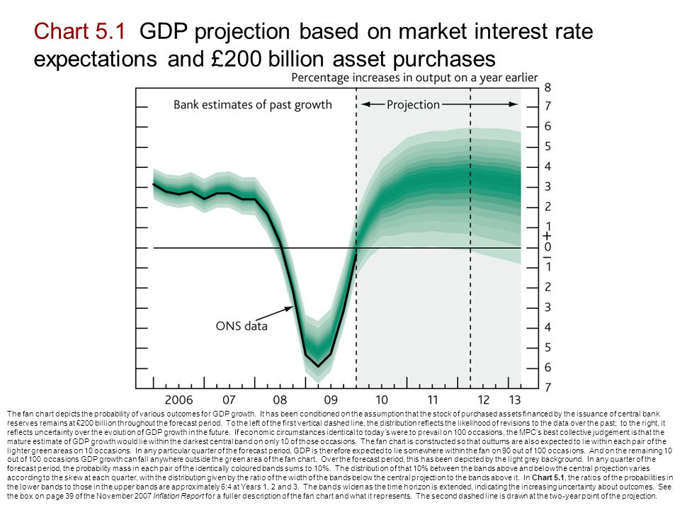 Chart 5.1 GDP projection based on market interest rate expectations and £200 billion asset purchases The fan chart depicts the probability of various outcomes for GDP growth.