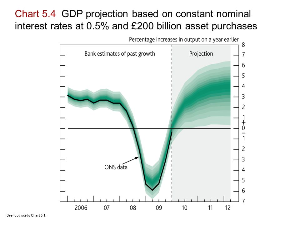 Chart 5.4 GDP projection based on constant nominal interest rates at 0.5% and £200 billion asset purchases See footnote to Chart 5.1.