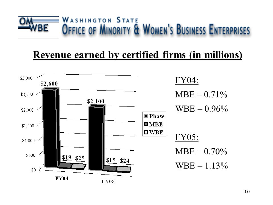 10 FY04: MBE – 0.71% WBE – 0.96% FY05: MBE – 0.70% WBE – 1.13% Revenue earned by certified firms (in millions)