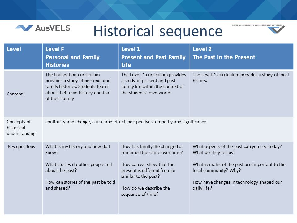 11 Historical sequence LevelLevel F Personal and Family Histories Level 1 Present and Past Family Life