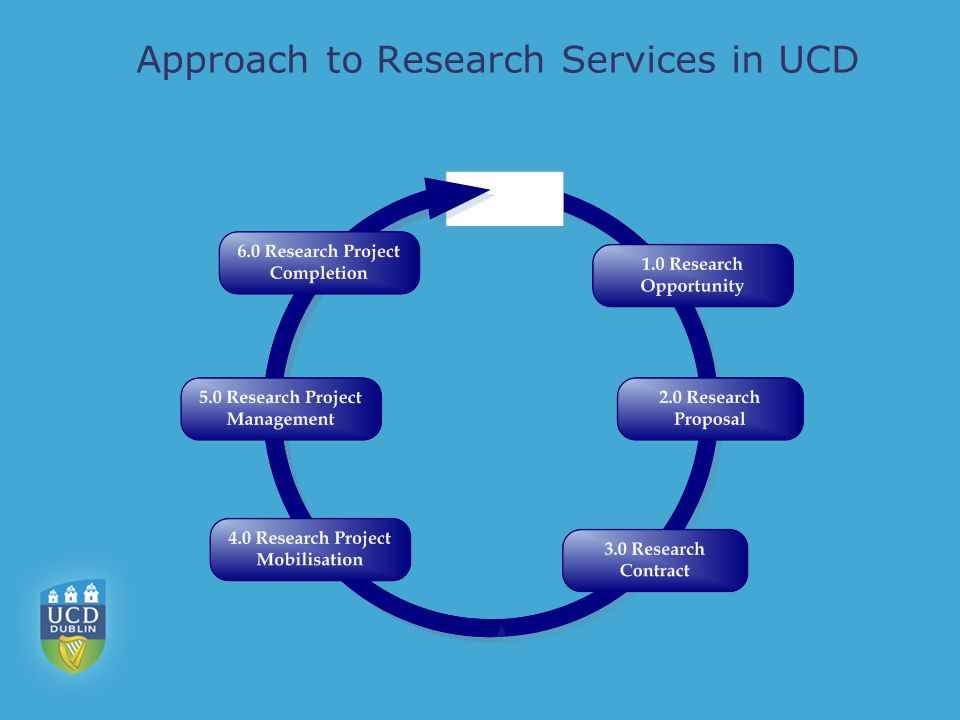Approach to Research Services in UCD
