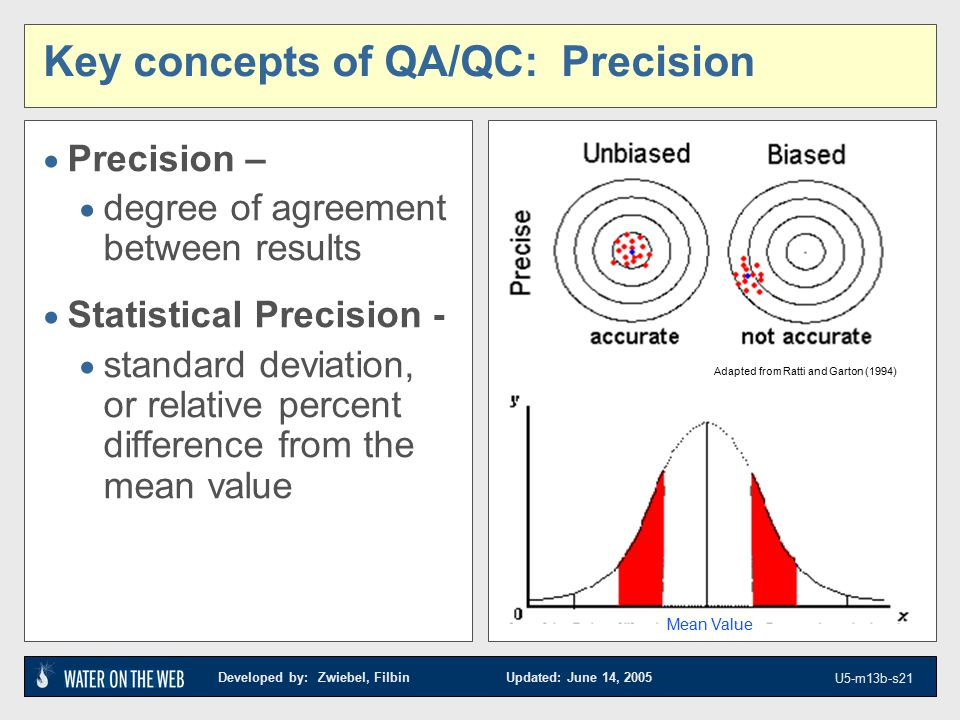 Developed by: Zwiebel, Filbin Updated: June 14, 2005 U5-m13b-s21 Key concepts of QA/QC: Precision  Precision –  degree of agreement between results  Statistical Precision -  standard deviation, or relative percent difference from the mean value target images Adapted from Ratti and Garton (1994) Mean Value