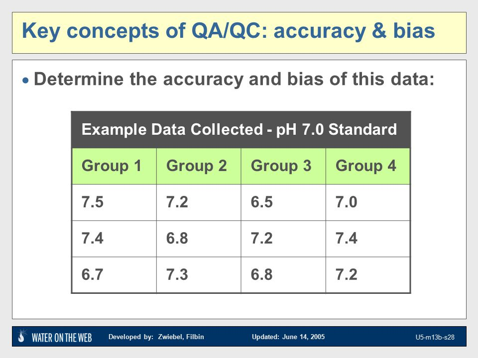 Developed by: Zwiebel, Filbin Updated: June 14, 2005 U5-m13b-s28  Determine the accuracy and bias of this data: Key concepts of QA/QC: accuracy & bias Example Data Collected - pH 7.0 Standard Group 1Group 2Group 3Group 4 7.57.26.57.0 7.46.87.27.4 6.77.36.87.2