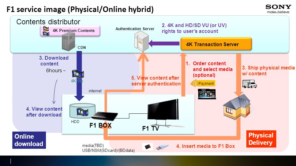 F1 service image (Physical/Online hybrid) Contents distributor F1 TV internet 4K file 3.