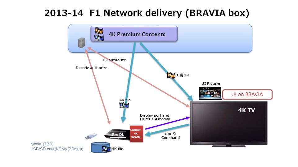 F1 Network delivery (BRAVIA box) 4K TV Display port and HDMI 1.4 modify UI Picture 4K Contents UI用 file URL や Command UI on BRAVIA 4K Premium Contents Uniphier 4K decode Pre DL 4K file DL authorize Decode authorize 4K file Media (TBD) USB/SD card(NSM)/(BDdata)