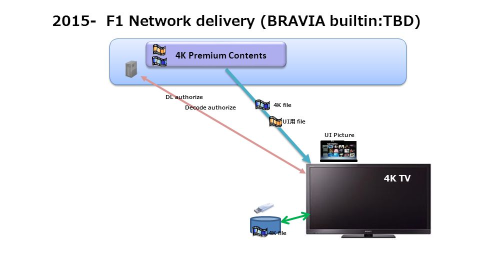 2015- F1 Network delivery (BRAVIA builtin:TBD) 4K TV UI Picture 4K Contents UI用 file 4K Premium Contents 4K file DL authorize Decode authorize 4K file