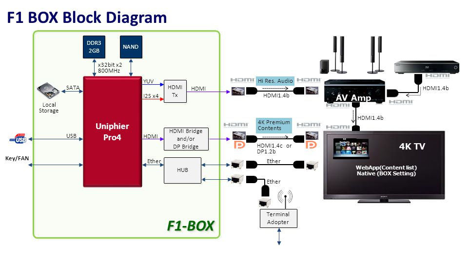 F1-BOXF1-BOX F1 BOX Block Diagram HDMI DDR3 2GB DDR3 2GB NAND Ether Key/FAN Uniphier Pro4 SATA Local Storage HDMI1.4c or DP1.2b HDMI Bridge and/or DP Bridge HDMI Bridge and/or DP Bridge YUV I2S x4 HDMI Tx HDMI Tx x32bit x2 800MHz 4K TV WebApp(Content list) Native (BOX Setting) 4K Contents AV Amp USB HUB Terminal Adopter Terminal Adopter Ether HDMI1.4b Ether Hi Res.