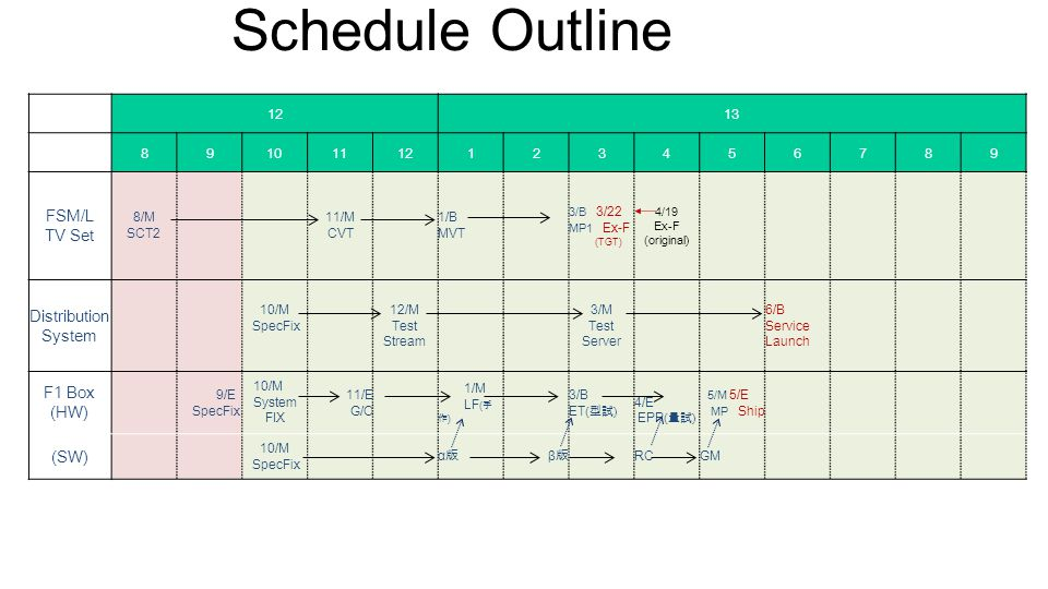 Schedule Outline FSM/L TV Set 8/M SCT2 11/M CVT 1/B MVT 3/B 3/22 MP1 Ex-F (TGT) 4/19 Ex-F (original) Distribution System 10/M SpecFix 12/M Test Stream 3/M Test Server 6/B Service Launch F1 Box (HW) 9/E SpecFix 10/M System FIX 11/E G/O 1/M LF ( 手 作 ) 3/B ET ( 型試 ) 4/E EPP ( 量試 ) 5/M 5/E MP Ship (SW) 10/M SpecFix α版α版 β版β版 RCGM 26