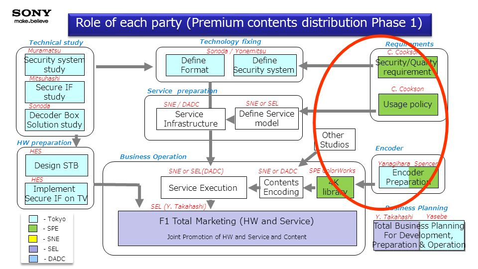 Role of each party (Premium contents distribution Phase 1) F1 Total Marketing (HW and Service) Joint Promotion of HW and Service and Content Service Execution Decoder Box Solution study Define Format Define Security system Security/Quality requirement Design STB Usage policy Encoder Preparation Secure IF study Security system study Service Infrastructure Total Business Planning For Development, Preparation & Operation Implement Secure IF on TV Requirements Technical study Technology fixing HW preparation Service preparation Business Operation Muramatsu Sonoda Mitsuhashi Yanagihara Spencer HES C.