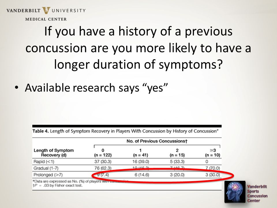 If you have a history of a previous concussion are you more likely to have a longer duration of symptoms.