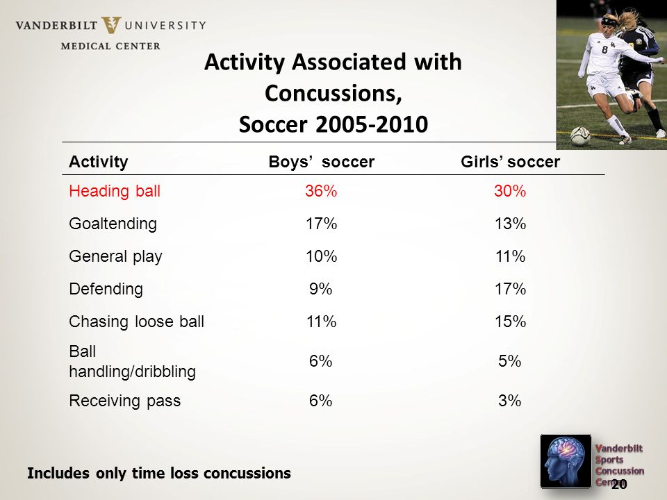 Activity Associated with Concussions, Soccer Activity Boys' soccerGirls' soccer Heading ball36%30% Goaltending17%13% General play10%11% Defending9%17% Chasing loose ball11%15% Ball handling/dribbling 6%5% Receiving pass6%3% 20 Includes only time loss concussions