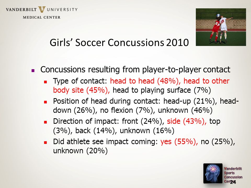Girls' Soccer Concussions Concussions resulting from player-to-player contact Type of contact: head to head (48%), head to other body site (45%), head to playing surface (7%) Position of head during contact: head-up (21%), head- down (26%), no flexion (7%), unknown (46%) Direction of impact: front (24%), side (43%), top (3%), back (14%), unknown (16%) Did athlete see impact coming: yes (55%), no (25%), unknown (20%)