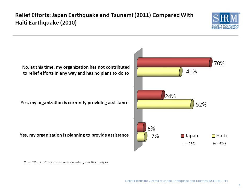 Relief Efforts for Victims of Japan Earthquake and Tsunami ©SHRM 2011 Relief Efforts: Japan Earthquake and Tsunami (2011) Compared With Haiti Earthquake (2010) 3 Note: Not sure responses were excluded from this analysis.