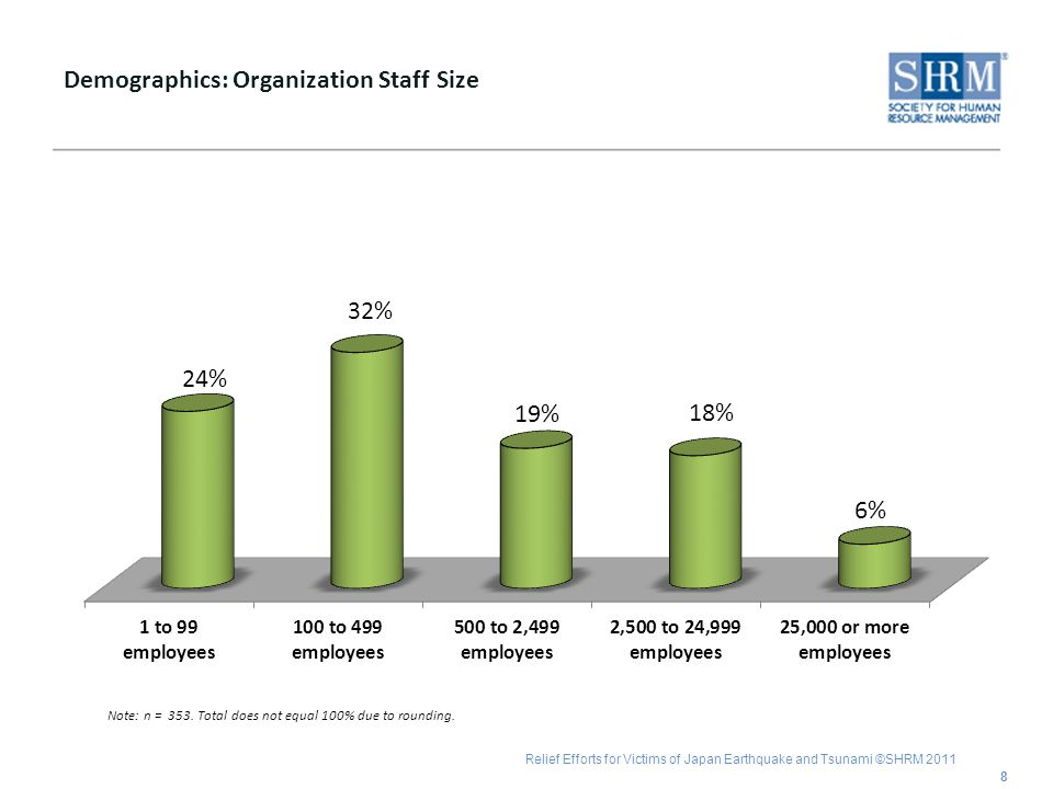 Relief Efforts for Victims of Japan Earthquake and Tsunami ©SHRM 2011 Demographics: Organization Staff Size 8 Note: n = 353.