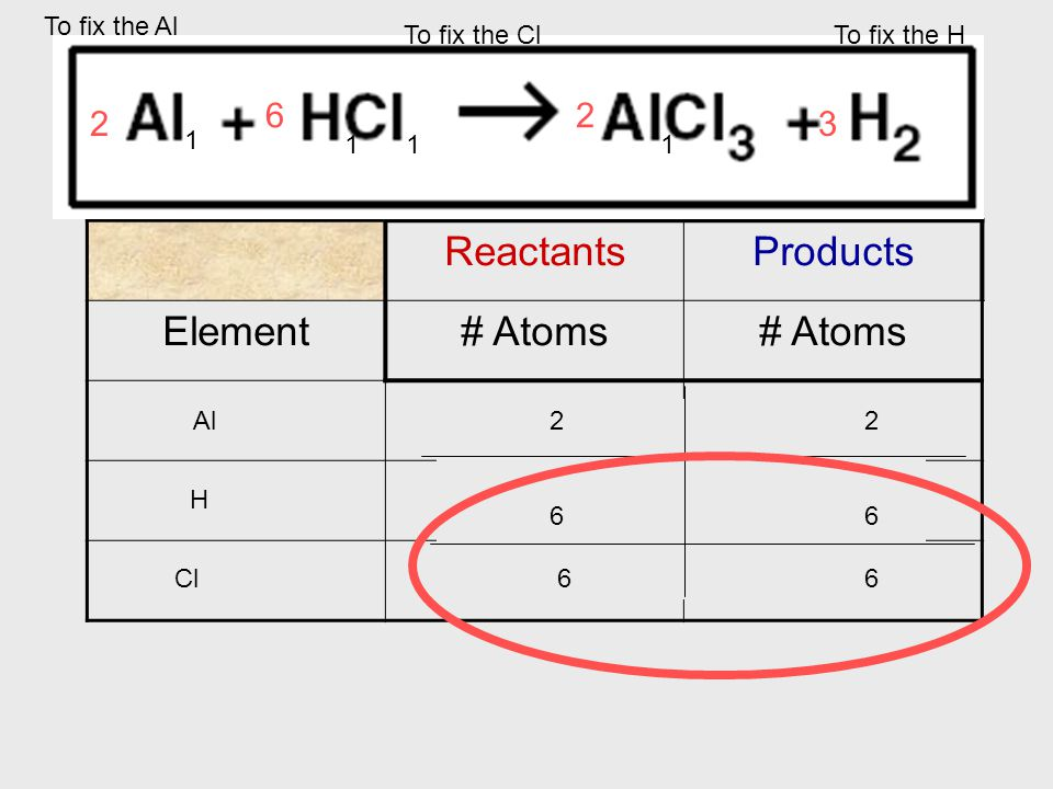 Balancing Chemical Reactions ReactantsProducts Element# Atoms Al 1 1 H 1 2 Cl To fix the Cl 3 To fix the H 2 To fix the Al