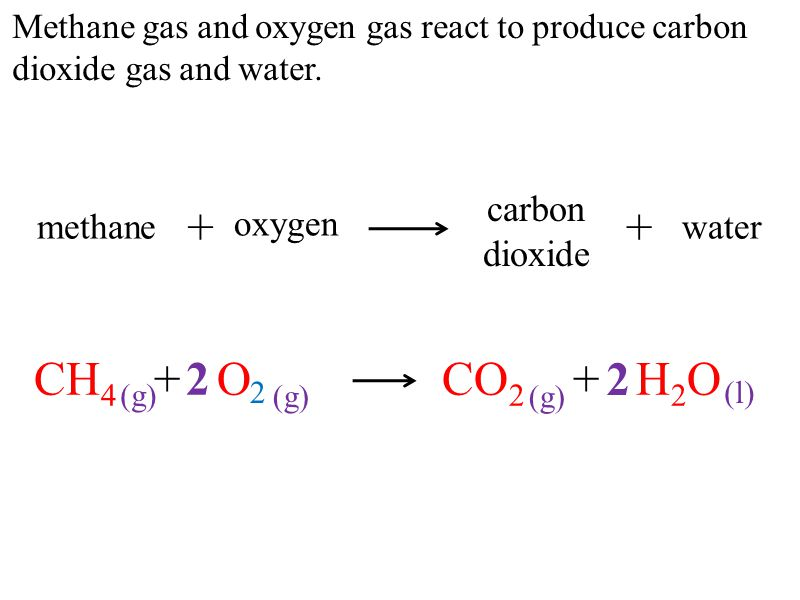 Methane gas and oxygen gas react to produce carbon dioxide gas and water.