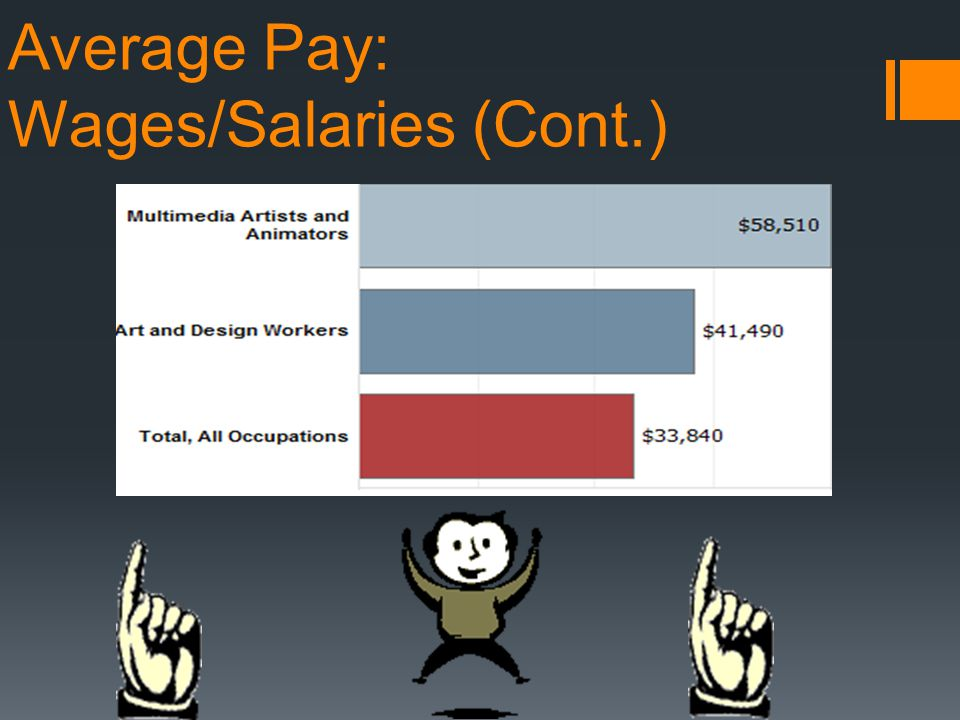 Average Pay: Wages/Salaries (Cont.)