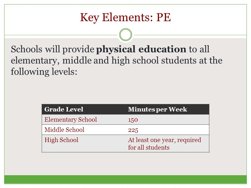 Key Elements: PE Schools will provide physical education to all elementary, middle and high school students at the following levels: Grade LevelMinutes per Week Elementary School150 Middle School225 High SchoolAt least one year, required for all students