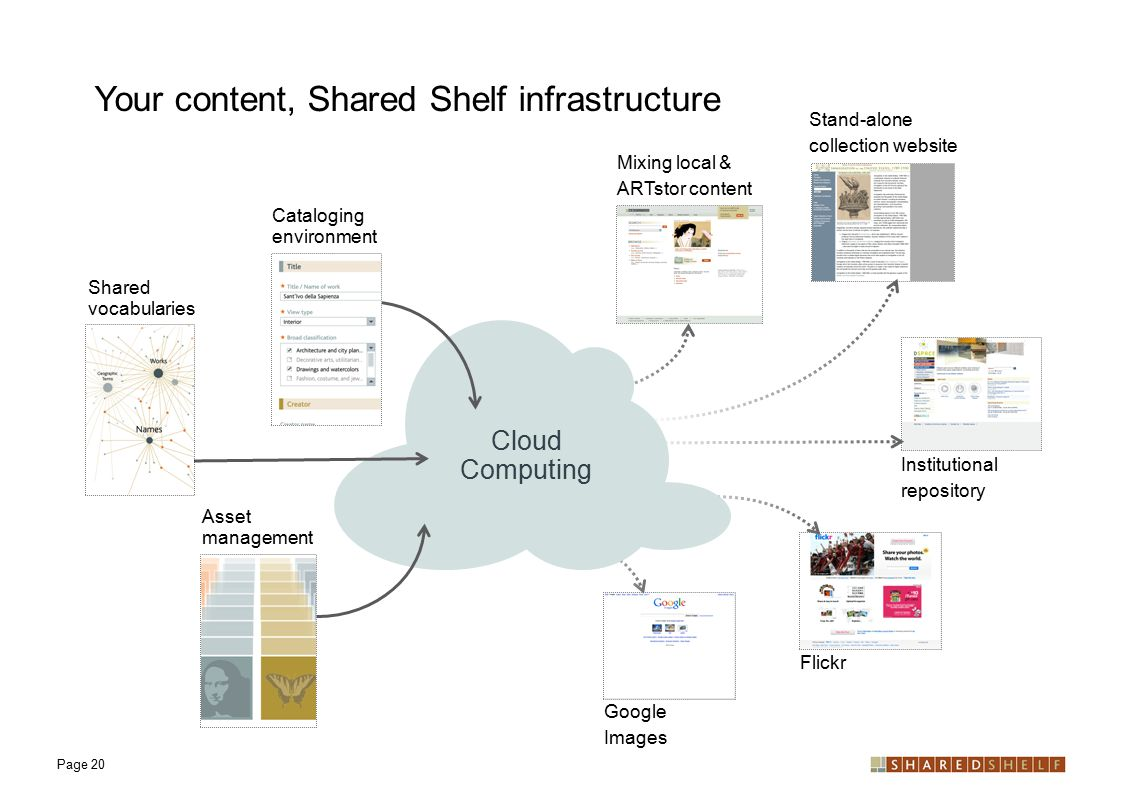 Your content, Shared Shelf infrastructure Page 20 Stand-alone collection website Mixing local & ARTstor content Cataloging environment Shared vocabularies Cloud Computing Institutional repository Flickr Google Images Asset management