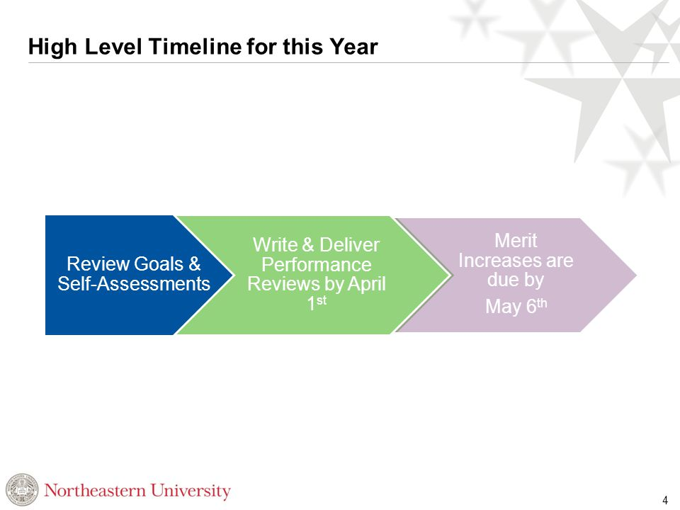 High Level Timeline for this Year 4 Review Goals & Self-Assessments Write & Deliver Performance Reviews by April 1 st Merit Increases are due by May 6 th