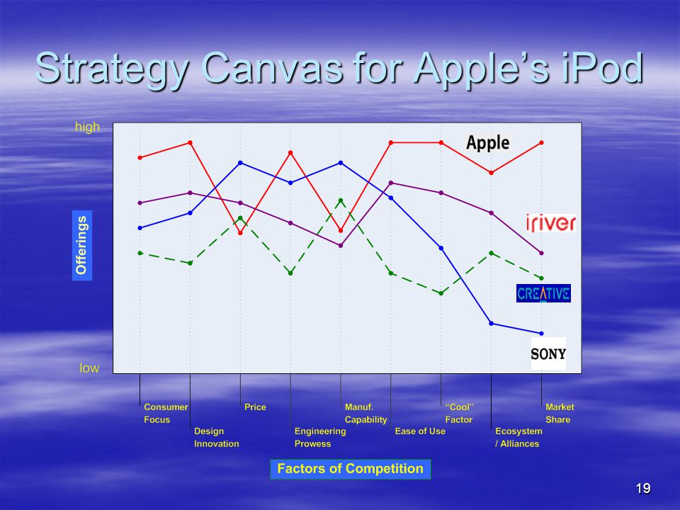 19 Strategy Canvas for Apple's iPod