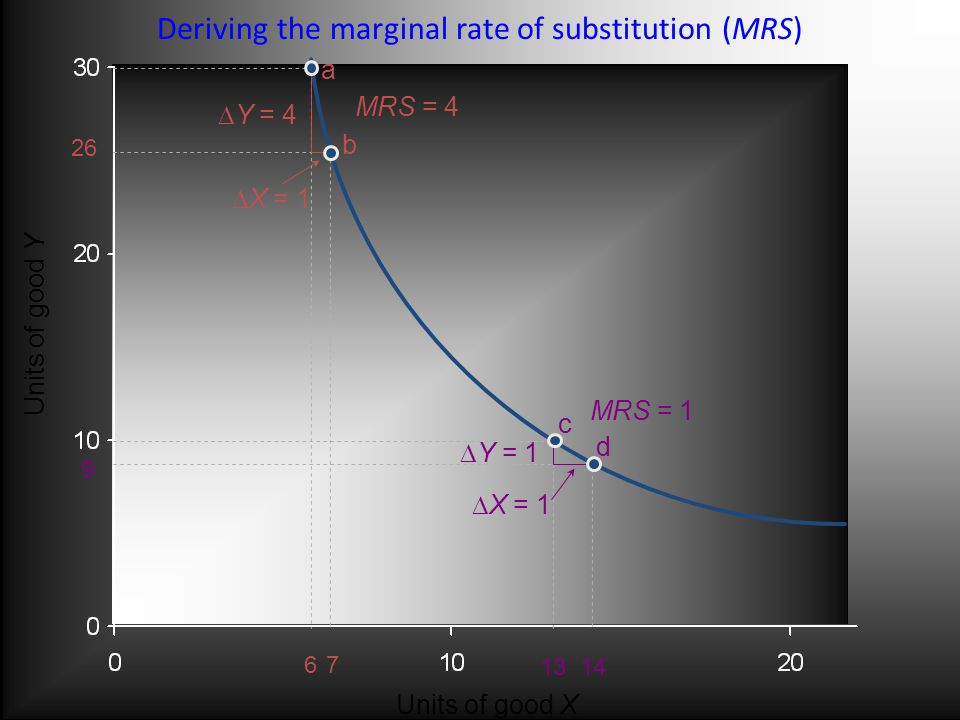 a b Units of good Y Units of good X c d  Y = 4  X = 1  Y = 1  X = 1 MRS = 1 MRS = Deriving the marginal rate of substitution (MRS)