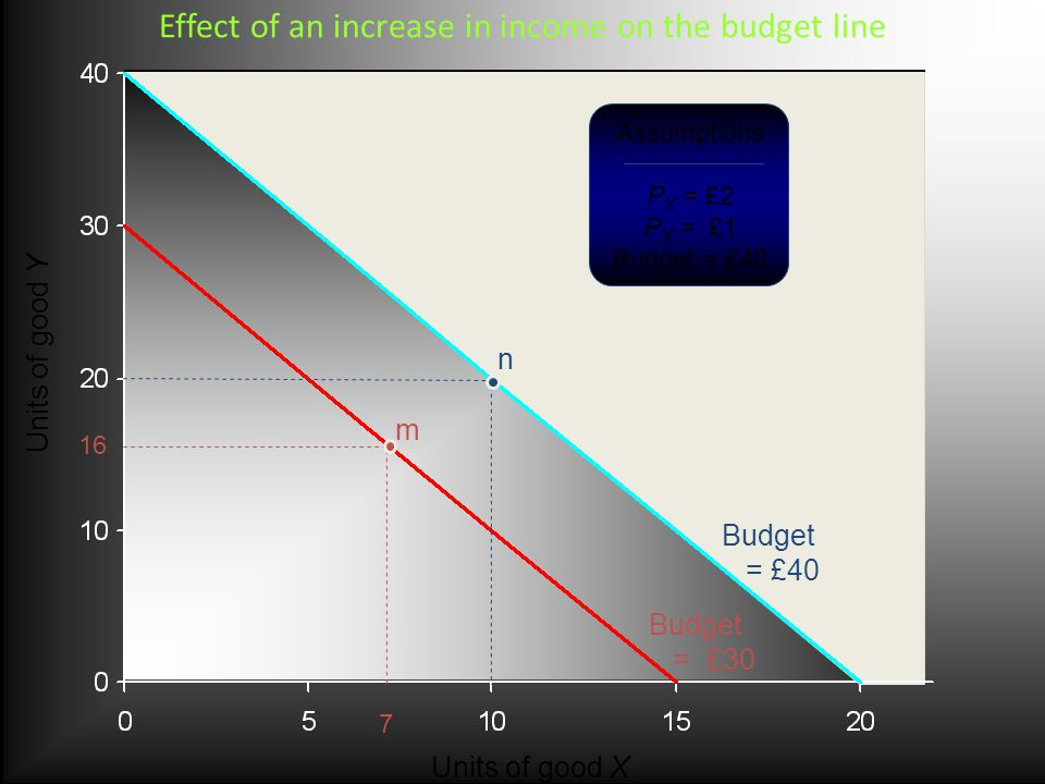 Units of good Y Units of good X Assumptions P X = £2 P Y = £1 Budget = £ m n Budget = £40 Budget = £30 Effect of an increase in income on the budget line