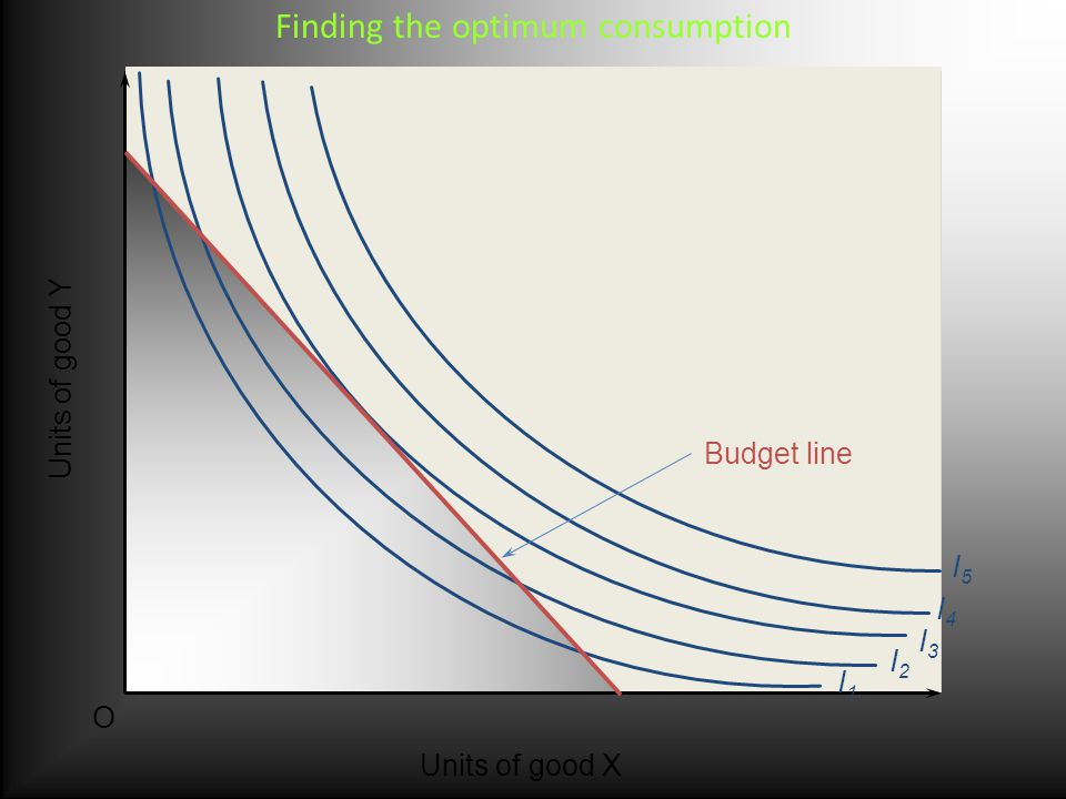 I1I1 I2I2 I3I3 I4I4 I5I5 Units of good Y O Units of good X Budget line Finding the optimum consumption