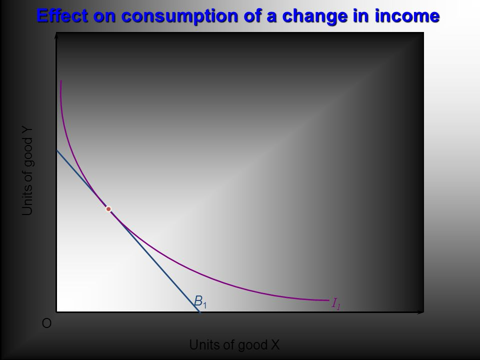 Units of good Y O Units of good X B1B1 Effect on consumption of a change in income I1I1
