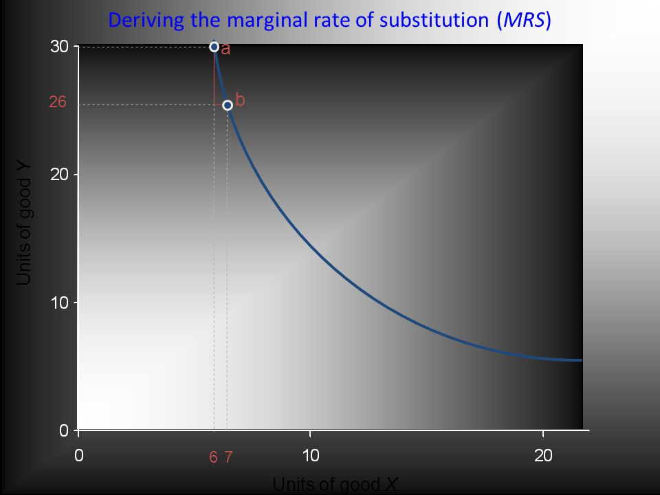 Deriving the marginal rate of substitution (MRS) a b Units of good Y Units of good X 26 67