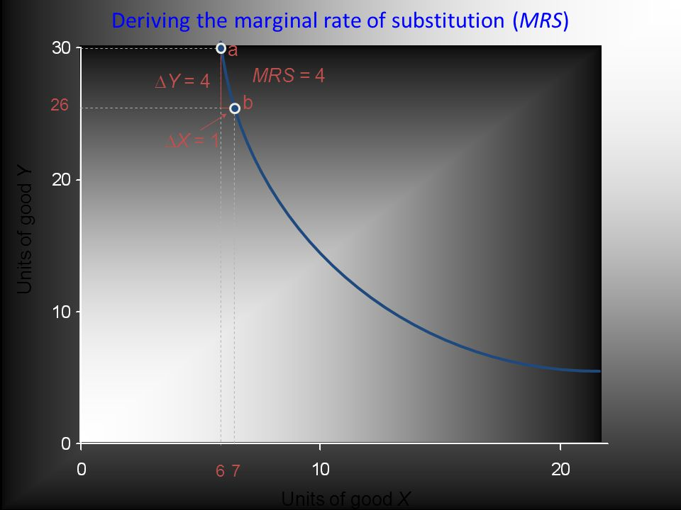 a b Units of good Y Units of good X  Y = 4  X = 1 MRS = 4 Deriving the marginal rate of substitution (MRS)