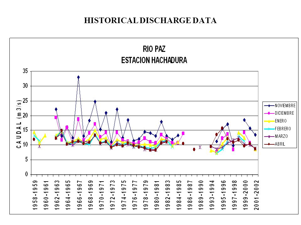 HISTORICAL DISCHARGE DATA