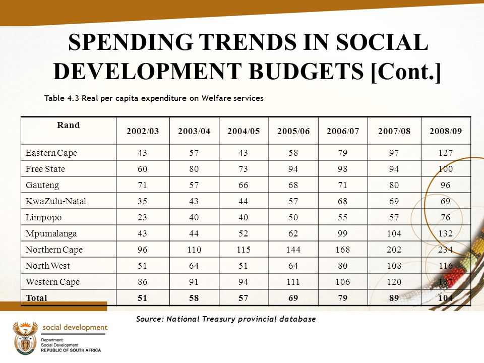 9 SPENDING TRENDS IN SOCIAL DEVELOPMENT BUDGETS [Cont.] Table 4.3 Real per capita expenditure on Welfare services Rand 2002/032003/042004/052005/062006/072007/082008/09 Eastern Cape Free State Gauteng KwaZulu-Natal Limpopo Mpumalanga Northern Cape North West Western Cape Total Source: National Treasury provincial database